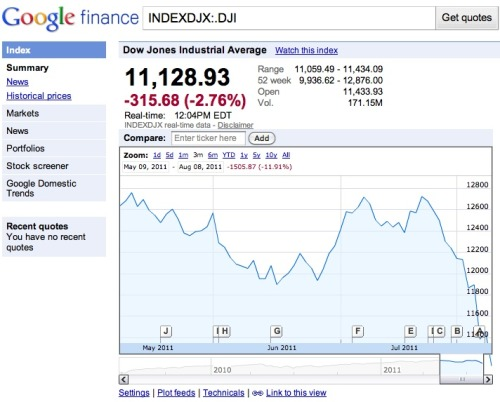 That can't be good. The stock market just broke Google! [via @zota]