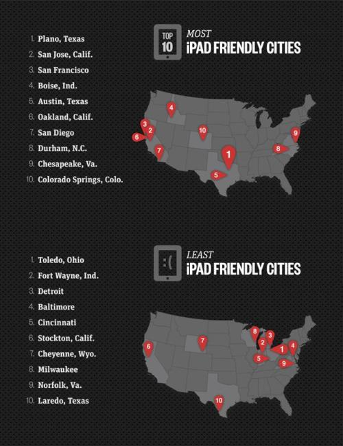 Men's Health ranked U.S. cities by tablet popularity. And the award for the most iPad-friendly city goes to … Plano, Texas! You're not far behind, San Jose and San Fran.