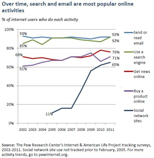 soupsoup:  Markets are down, but social network usage is WAY up, according to Pew