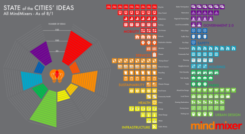 "State of Cities' Ideas // MindMixer ""This gem, courtesy of the team at MindMixer, shows the 'state of the cities' ideas' for the month of July. In other words, in this illustration, MindMixer, an Omaha-based company that creates virtual town hall websites, captured all the ideas submitted by users on all its active sites last month. The graphic provides, as MindMixer CEO Nick Bowden said via email, 'some insight into what's top of mind for citizens around the country. Pretty amazing stuff.'"" Perhaps OpenJapan needs to do a similar experiment in Japan?"