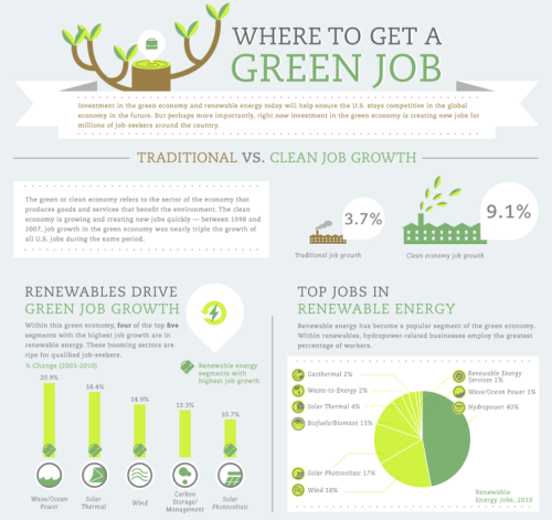 columnfive:  WHERE TO GET A GREEN JOB (Click on the title above to learn more.) Via  Column Five  for 1 BOG
