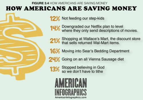 americaninfographics:  Figure 3.4: How Americans Are Saving Money It's a recession, so in our most recent survey we asked Americans how they were saving money during these tough times.
