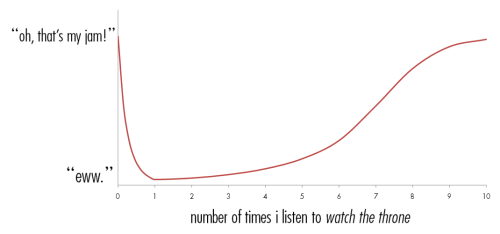a graph of my reaction to the new jay-z and kanye album, watch the throne. #WTT #ilovecharts