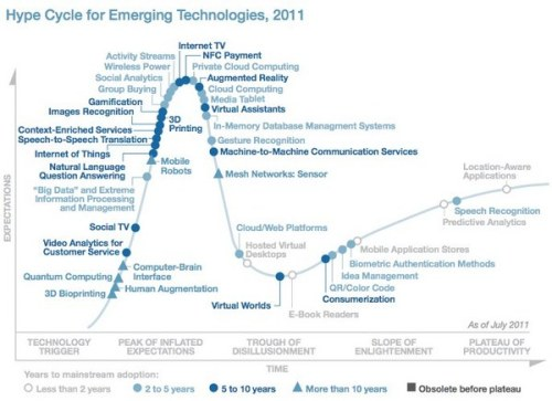 Oh Gartner. futuramb:  Gartner publish new hype cycle with the additions of e g gamification and consumerization. I agree with their analysis of both gamification, which recently has entered the plateau of inflated expections, and consumerization which they didn't seem to detect beforehand and placed at the slope of enlightenment. To me, who rather see the world i S-curves, the consumerization analysis is the most interesting since it also suggest that it is starting to have a real world effect and we are starting to realize that it really has. IT-departments are on their way to be consumerization's first road kill followed by a long row of institutions who provide systems top-down. (via Gartner Adds Big Data, Gamification, and Internet of Things to Its Hype Cycle)
