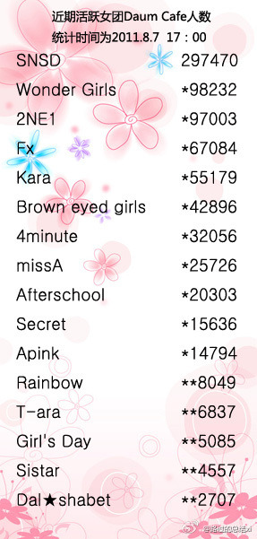 Daum Cafe ranking(Girls group), 6th BEG~ ^^  Credits: Baidu Adam Couple Bar