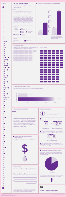 thepoliticalnotebook:  The Cost of Being Female. GOOD hauled out its infographic skills to present us with the experience women (and, I might add, those who may not identify with women but experience the same medical needs) have with sexual and reproductive healthcare and healthcare costs throughout their lives, with and without insurance coverage. A stark reminder of how much is at stake when it comes to this kind of healthcare, both physically and financially and of the highly gendered nature of medical politics. View the full image.