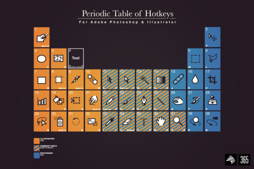 Periodic Table of Hotkeys