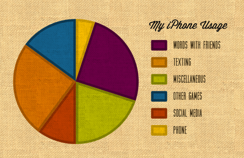 Daily Design. Apple Pie Chart. My IPhone Usage.