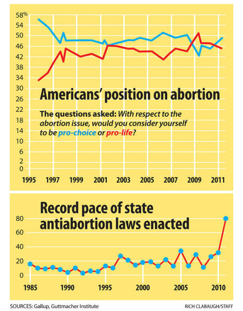 "Two graphics from this week's focus story - ""Abortion opponents have a new voice"" - a profile on Charmaine Yoest from Americans United for Life. From the story:  According to a Pew Research Center for the People & the Press survey conducted in February, 54 percent of Americans believe abortion should be legal in most or all cases, while 42 percent said it should be illegal. Gallup polling has fluctuated in recent years, though the divide between Americans who self-identify as ""pro-choice"" versus ""pro-life"" has narrowed considerably since the mid-1990s when there was more than a 20 percentage-point edge among those favoring reproductive freedoms. In a 2009 Gallup poll, 51 percent of respondents said they were ""pro-life"" while 42 percent were ""pro-choice."" But Gallup's 2011 numbers indicate that 49 percent call themselves ""pro-choice"" compared with 45 percent who are ""pro-life.""  Read the full story."
