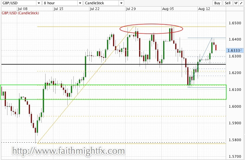 GBPUSD UPDATE Before the market open this week, I did hold a bearish bias on the GBPUSD. It would only change if price remained above 1.6250. It did. And the pair rallied to high of 1.6410. However, cable failed to remain above 1.6350. As a result, cable is trading lower at 1.6325 at the time of this writing. The 61.8% Fibonacci retracement level of Monday's intraday price action at 1.6320 has been respected so far. However, the real level to watch on the news release is 1.6250. A break below and price heads towards the green zone. If price remains above, then it heads towards 1.6350 on its way to 1.6500. Ultimately, I remain a long-term bear until price trades above 1.6500. Trade what you see!