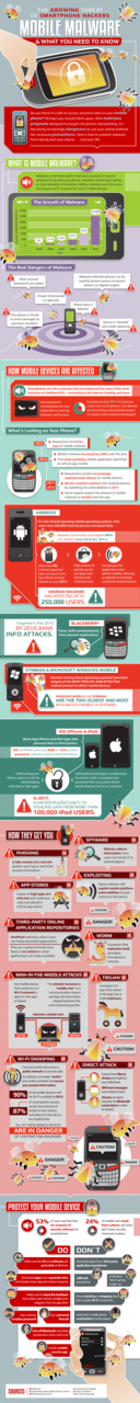 The State of Mobile Malware via Mashable