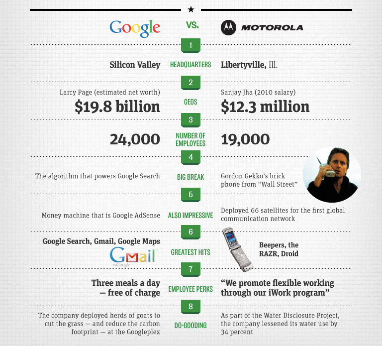 "thedailyfeed:  You're not in Illinois anymore, Motorola employees. Our infographic predicts bumpy weather ahead for ""Googlola."""