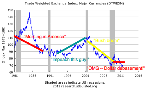 The Fed is weakening the dollar? No.