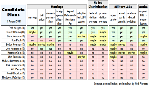 Marriage Equality USA has put out this helpful chart showing the 2012 presidential candidate's positions on gay rights issues. There are an estimated 31 million LGBT voters in the US. Will this data affect how you vote in the next election? Did any of these candidate's views surprise you?