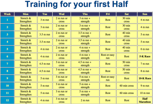 runloveyoga:  Train for you first 1/2 Marathon <3