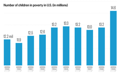 thedailyfeed:  Nearly 1 in 5 children lived in poverty in the U.S. in 2009. That's 15 million kids. Alabama, Louisiana and Mississippi ranked lowest on the study's 10 indicators of child well-being. New Hampshire, Minnesota and Massachusetts ranked highest.