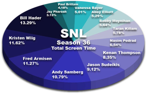 SNL Cast Screen Time in Pie Chart Form We're in for some big changes in the next few years as most of the people on the left side start to leave.