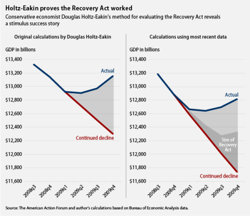 "Holtz-Eakin Joins the Recovery Act Champions  In July the Bureau of Economic Analysis updated its estimates of gross domestic product, the largest measure of our economy's output, which showed that the Great Recession was much deeper even than we thought it was just a few months ago. What happens when we use [economist, Douglas] Holtz-Eakin's method for evaluating the Recovery Act but employ the latest data? It turns out that, according to Holtz-Eakin, the stimulus was a smashing success. […] Using the most updated data, we can see that in 2009 there is actually about a $544 billion difference between what GDP would have been had it continued to contract as rapidly as it did during the fourth quarter of 2008 and what it actually was. As Holtz-Eakin points out, the total amount of fiscal stimulus during that year was $260 billion. This suggests the Recovery Act produced about $2.10 in economy activity for every $1.00 in spending or tax cuts. That's a pretty good multiplier. And if we apply the same methodology to the entire lifespan of the Recovery Act, not just to 2009, the multiplier becomes even more impressive. The total cost of the stimulus bill was about $800 billion, delivered over the course of two years. The difference between actual GDP through the first quarter of 2011 and what GDP would have been had it continued ""falling off a cliff"" is around $3.3 trillion—implying a multiplier of more than 4. Of course, this whole analysis depends on the assumption that without the stimulus, the economy would have continued to decline at the same rate. We don't know that for a fact, and that has always been the obvious weakness in Holtz-Eakin's approach."