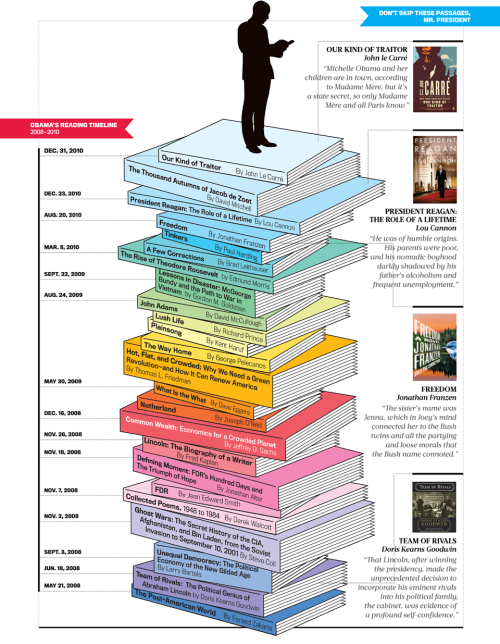 newsweek:  An infographic of every book President Obama has read since the last campaign. (Click here to see it in full size.)