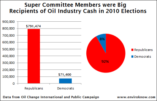 Of that $2.1 million dollars, more than $860,000 was given to super-committee members in the 2010 election cycle alone. As the chart below shows, that money went primarily to the six Republicans on the committee, who again, have all repeatedly voted against eliminating handouts to big oil companies. (via Super Committee Members are Major Recipients of Oil Company Contributions)