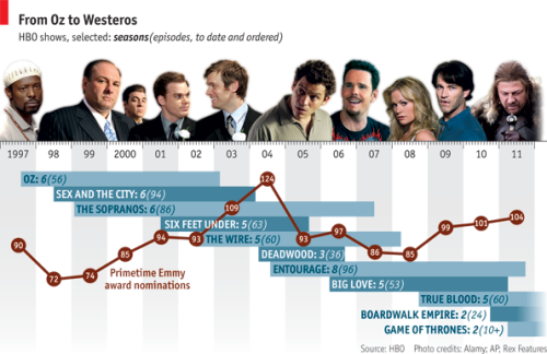 theeconomist:  Daily chart: HBO shows, 1997 - 2011. Betting on quality has made HBO a lot of money. But it now faces more intense and innovative competition. Our briefing asks if it's time for another gamble.  I say bring back Dream On. Bonus! David Bowie as Sir Roland Moorecock