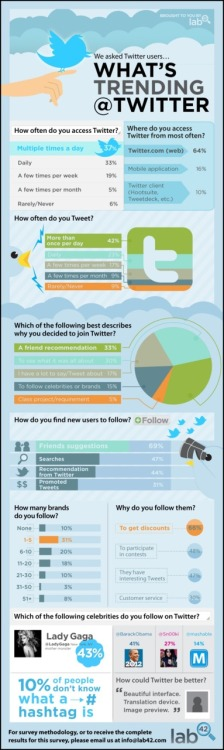 plrodriguez:  STUDY: How Tweeps Use Twitter Key Findings: 37% of those surveyed access Twitter multiple times per day 64% favour Twitter.com as their entry point of choice 42% tweet more than once per day 33% joined Twitter on the recommendation from a friend 69% also use recommendations from friends in deciding who to follow on Twitter (Source: Lab42.)