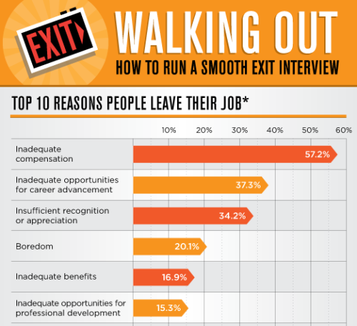 "amexopenforum:  columnfive:    Walking Out – How to Run a Smooth Exit Interview Employees and employers agree that exit interviews are incredibly useful (as illustrated above, three-quarters of executives say they ""always"" or ""somewhat frequently"" act on comments collected during exit interviews) and there are many tools available online to help you run an effective interview. Hopefully this summary gives you a good head-start on the process if you don't already have your interviews formalized. (Click on the title above to learn more.) Via Column Five for TribeHR  Interesting infographic - especially in this economy."