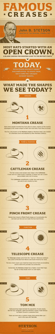 Creases and folds of the Cowboy Hat (via Daily Infographic)
