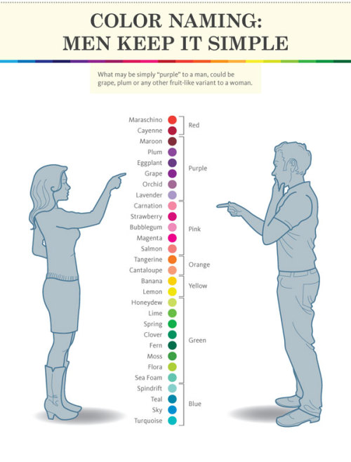 obravo:  Color Naming: Men keep it simple