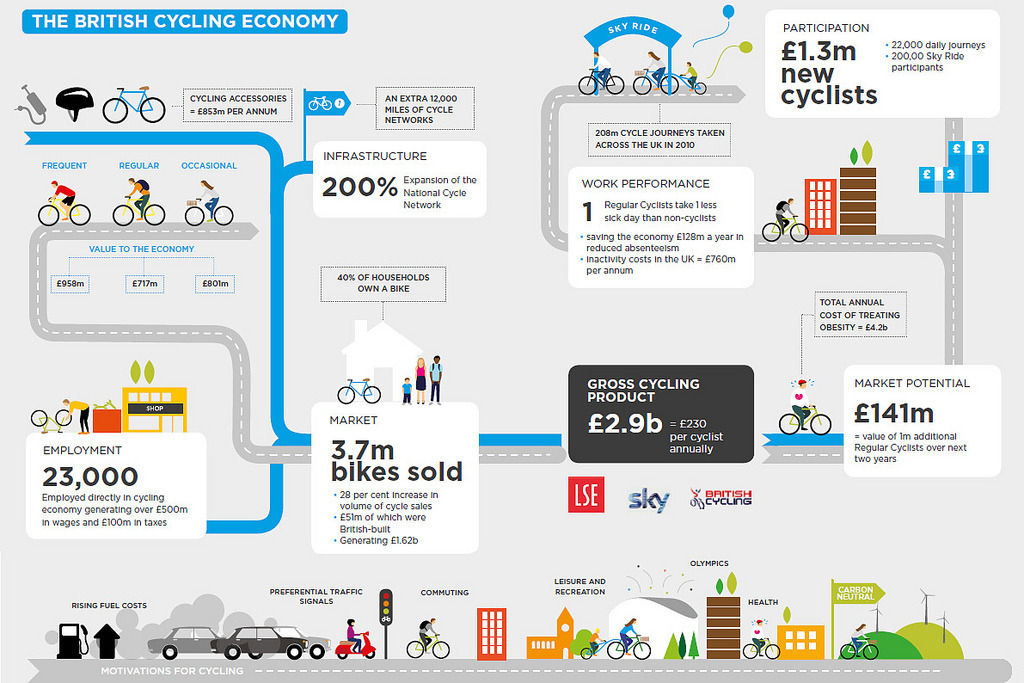 "plantedcity:  Infographic: 'The British Cycling Economy' ""Cycling in the UK has undergone a renaissance over the past five years, with an increasing number of people taking to the streets of the UK by bike. Structural, economic, social and health factors have caused a 'shift in the sand' in the UK, spurring an expansion in the cycling market with indications that this will be a longer-term trend. This growth in cycling participation has had the knock-on effect of bringing economic and social benefits to the UK. In 2010 the result was a gross cycling contribution to the UK economy of £2.9bn.""  ~ Dr Alexander Grous, productivity and innovation specialist at the London School of Economics and lead author of the new report, 'The British Cycling Economy: Gross Cycling Product'. (Source: London Cyclist)"