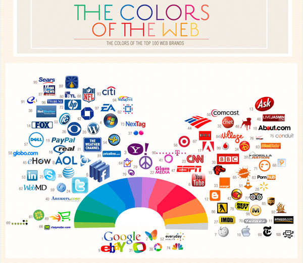 jaymug:  The Colors of the Top 100 Web Brands Infographic