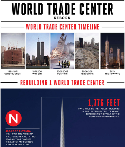 World Trade Center Reborn   The the new World Trade Center site will include the the National 9/11 Memorial Plaza and Museum and 1 WTC, soon to be the tallest building in the United States.  (Click on the title above to learn more.) Via  Column Five  for History.com