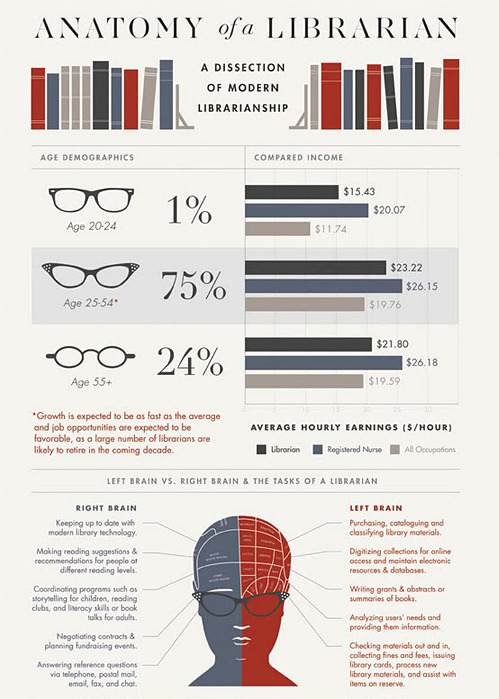 nevver:  Anatomy of a Librarian, [more]