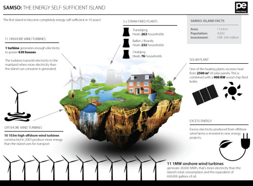 plantedcity:  Infographic: 'Samso: The Energy Self-Sufficient Island'  It took ten years and $80 million, but the Danish island of Samsoe now  produces enough energy to satisfy all its needs and still export 40  percent of its energy to the mainland. Going 100 percent renewable  wasn't easy, but the results have paid off handsomely. Farmers on the  island who are powering their facilities with wind turbines are seeing a  6 to 7 year payback on those investments. And of course it's remarkable  that wind, unlike other energy technologies, is entirely compatible  with agriculture.  (Source: SmartPlanet)