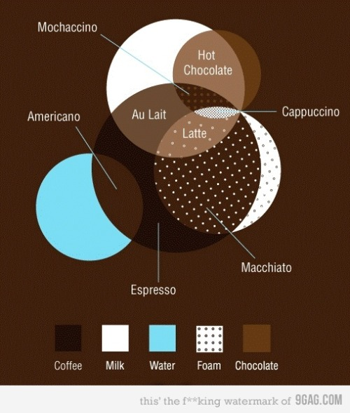 dfelixs:  A Simple Venn-Diagram To Understand Coffee