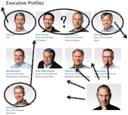 Refreshing Apple's org chart