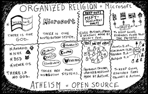 disruptor:  Organized Religion (Microsoft) vs. Atheism (Open Source) editorial cyberculture cartoon and top ten OS jokes by laughzilla for thedailydose.com