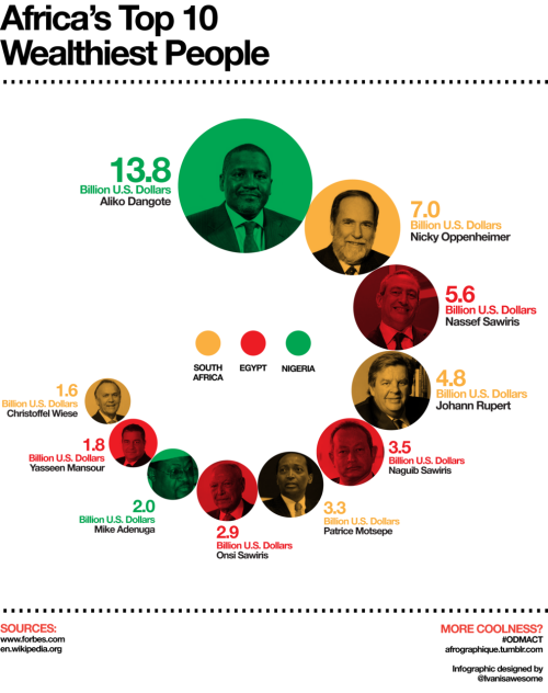 afrographique:  An infographic depicting the ten wealthiest African business people in 2011. Data from Forbes.com.