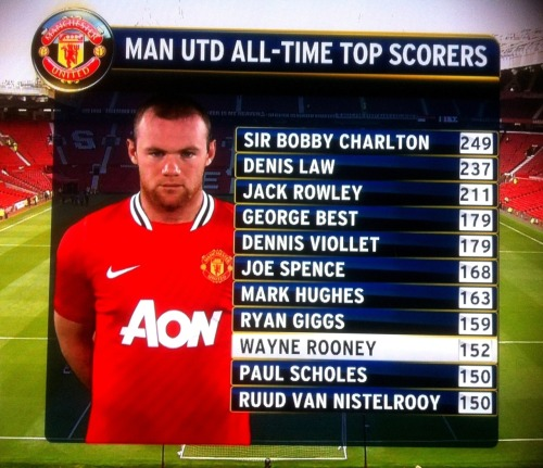 racello:  Wayne Rooney - creeping up the list of Manchester United's all time top goal scorers with 152…