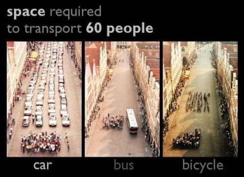 How much space each method of transport takes.