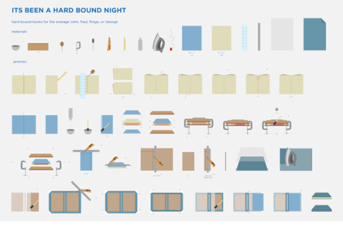 Bookmaking infographic: Instructions for constructing hard cover books.