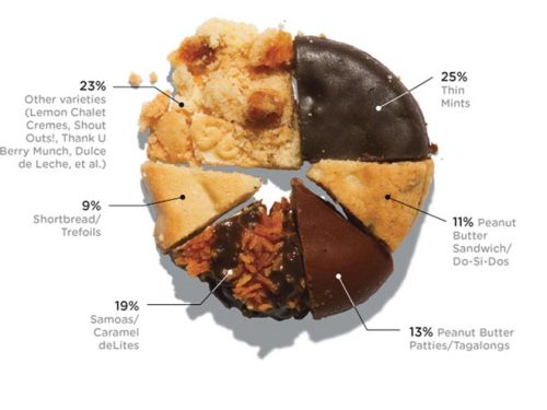 ilovecharts:  Popularity of Girl Scout cookies, as a percentage of sales, by type.