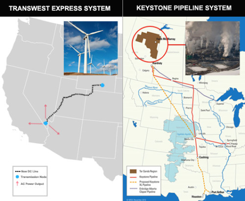 How would you spend $7 billion?Two proposed energy projects (each with a $7 billion price tag) present two very different directions for America's future. Which would you choose?
