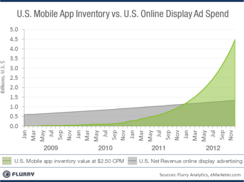 davemorin:  Mobile App Ad Inventory Will Be Larger Than Internet Display Ad Inventory By Early 2012  Wow. Would be interesting to overlay actual / projected mobile ad spend. #opportunitiesabound