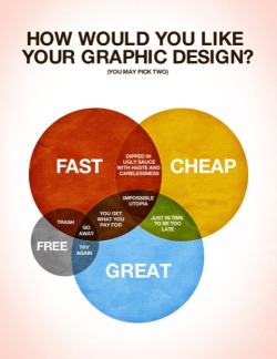 Yet nobody seems to realize that great design is never free. Or cheap.