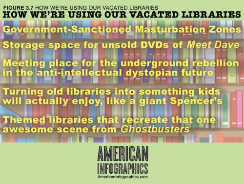 americaninfographics:  Figure 3.7: How We're Using Our Vacated Libraries