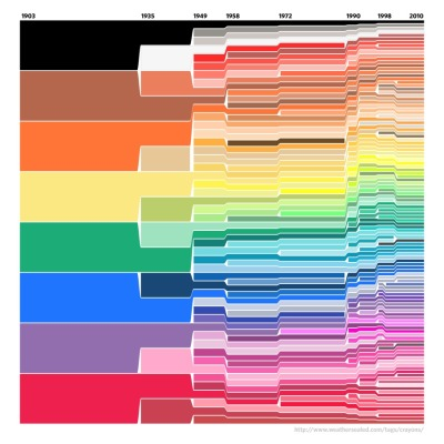world-shaker:  The Evolution of Crayola Colors