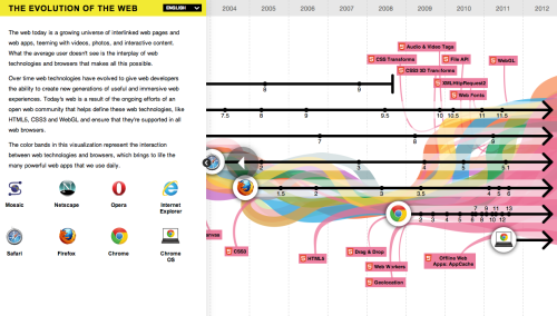 Evolution of Web by Google This awesome visual presentation made from HTML5 explains transition of web browsers including IE, Net Scape, Opera, Safari, Firefox, and Chrome. It also contains development of markup languages. I'm sure it will be quite useful to get a grasp of web technology now and then. Thanks Google!