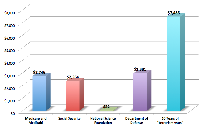jtotheizzoe:  Is funding basic research at a federal level worth it? Is the National Science Foundation the right target for sweeping cuts? The numbers don't lie. From Sheril Kirshenbaum and David B. Lowry:  The research funded by the National Science Foundation has brought numerous innovations which have paved the way for entire new industries that have created millions of new jobs. Chief among them, the Internet, which the foundation helped to develop. While we recognize that cuts are necessary, stemming the very activities that drive innovation and ultimately boost the economy seems like the wrong way to get back on track. Ask yourself, how much do you pay per month for your Internet connection? $20? $30? $40? More? Compare that to the cost of supporting the National Science Foundation: About $1.82 per month. Essentially, that's the cost of one tall cup of Starbucks coffee where you might log on. Is spending taxpayers money on basic research worth it? You bet it is. Especially, given the high probability that this funding will one day be instrumental in creating the Internet of tomorrow. More at The Statesman..  (via Culture of Science)