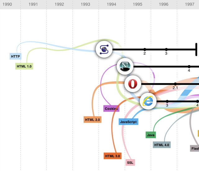 laughingsquid:  The Evolution of the Web, A Timeline of Browsers & Web Technologies